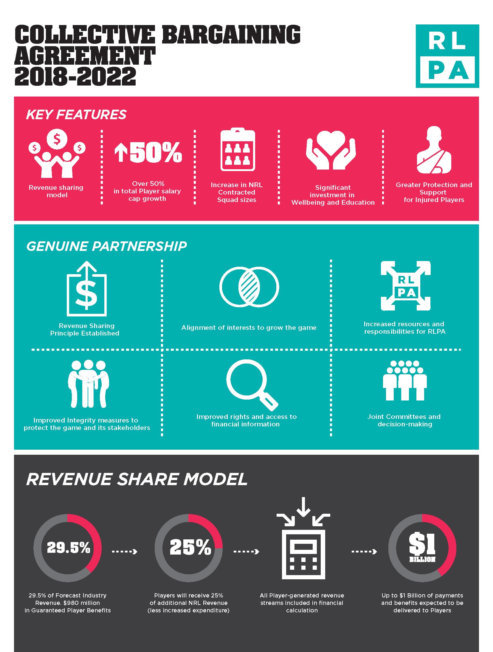 Infographic Collective Bargaining Agreement 2018 2022 Rlpa